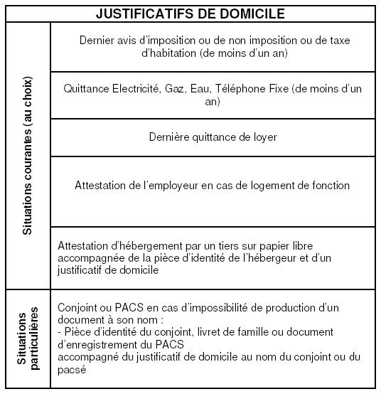 Liste Des Justificatifs Acceptes